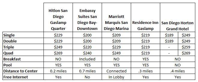 Hotel Chart
