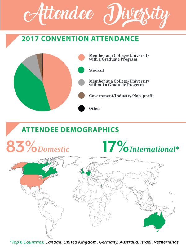 San Antonio Convention Diversity Demographics